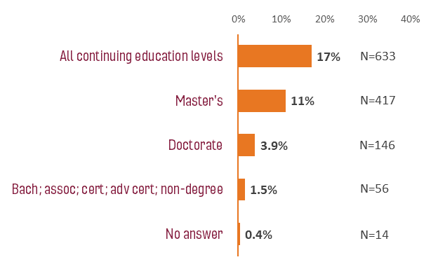 graph: 17% of 2018-2019 VT grads respondents reported continuing education as first destination.