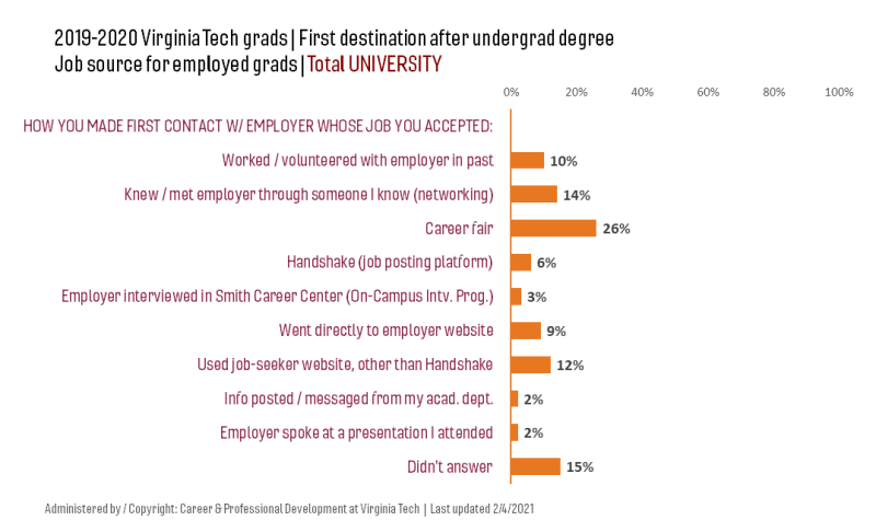 graph: 10% of 2018-2019 univ grads found job with employer they previously worked or volunteered with.