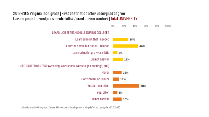 2018-2019 grads: UNIV, more than half used career center.