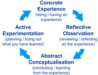 performance reflection sample