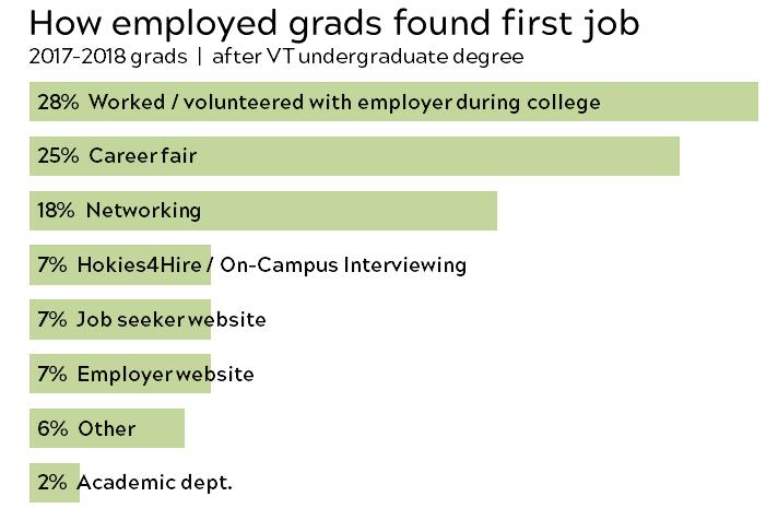 Source Of First Job VT Grads