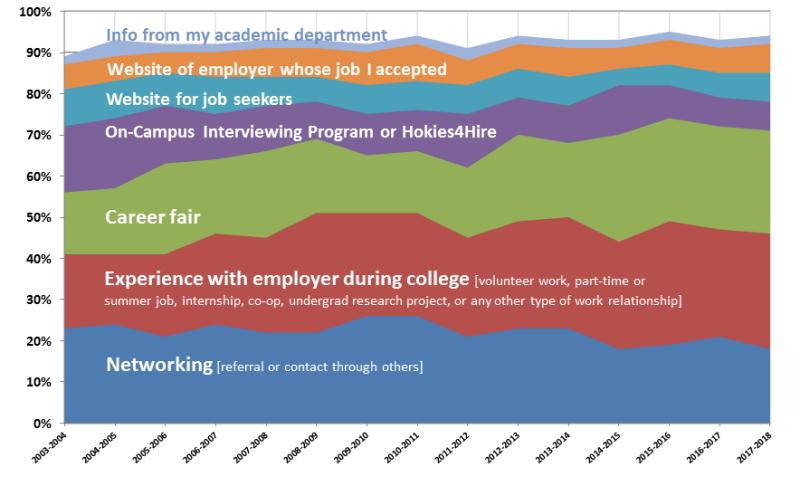 How Virginia Tech Grads Found First Jobs
