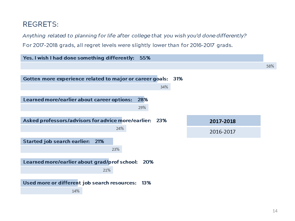 Results: First Destination After Graduation Report | Career
