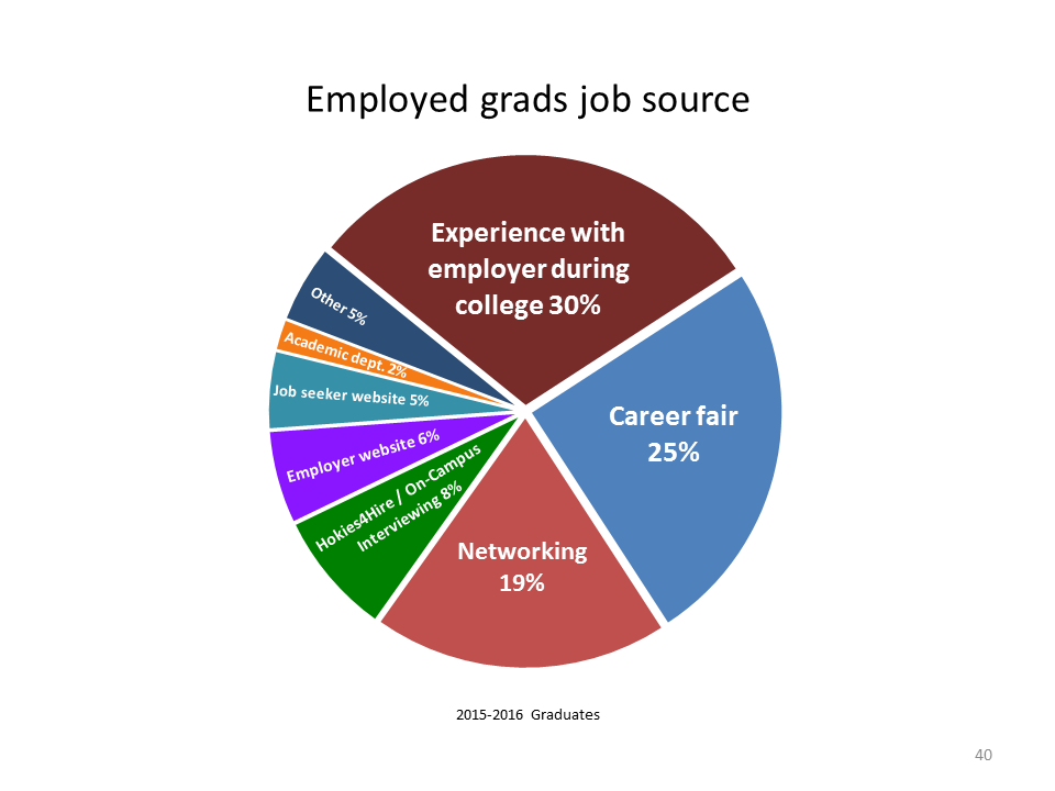unemployment pie chart essys You with such things as effective use of english, essay writing, revision and  2  the data was taken from a department for education and employment (dfee)   a pie chart is a diagram in the form of a circle, with proportions of the circle clearly.
